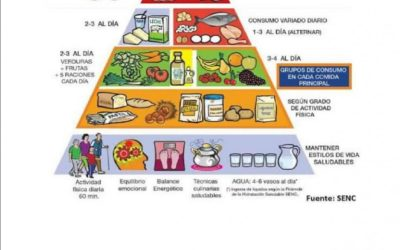 III Charla saludable: Nutrición y Emociones